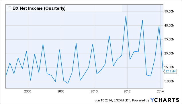 TIBX Net Income (Quarterly) Chart