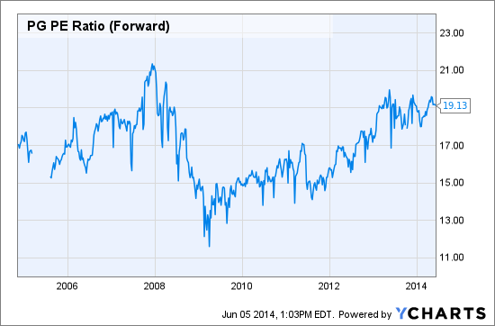 PG PE Ratio (Forward) Chart