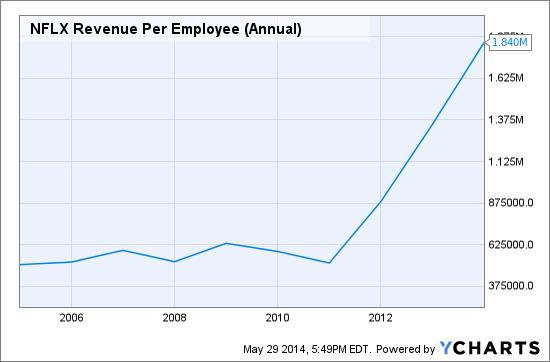 NFLX Revenue Per Employee (Annual) Chart