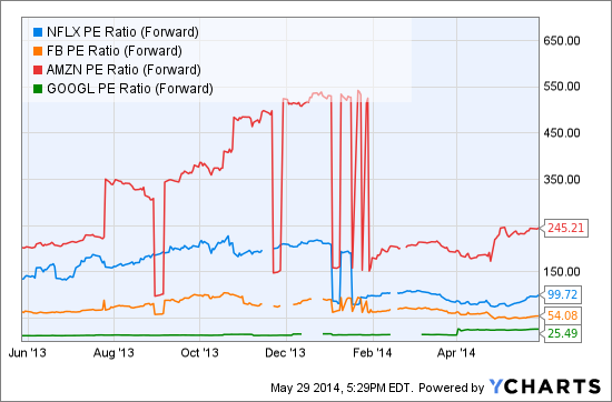 NFLX PE Ratio (Forward) Chart