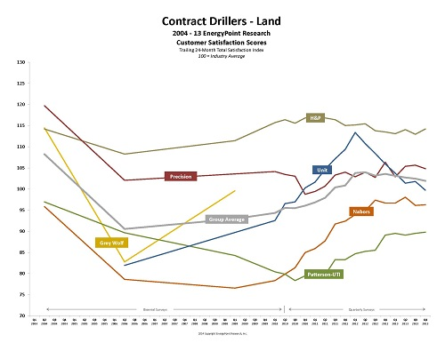 Land Drillers TS