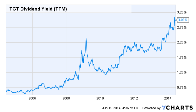 TGT Dividend Yield Chart