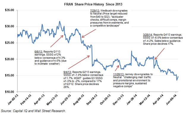 Francesca stock price performance since 2013