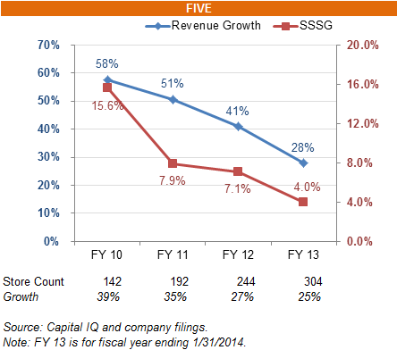 FIVE revenue growth and SSSG decline