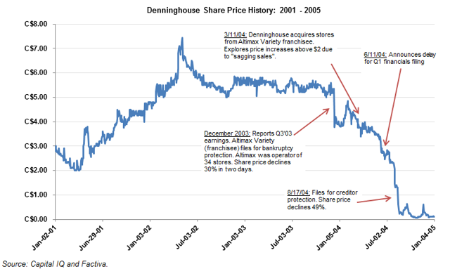 Denninghouse stock performance from 2001-2005
