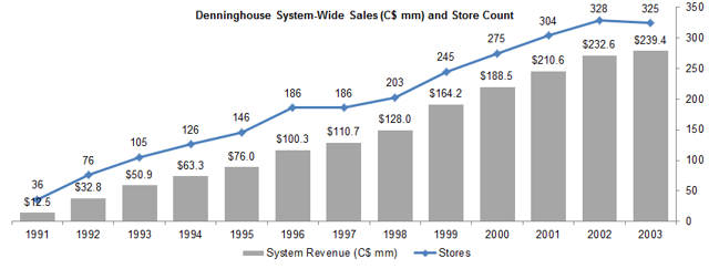 Denninghouse system-wide sales and store count