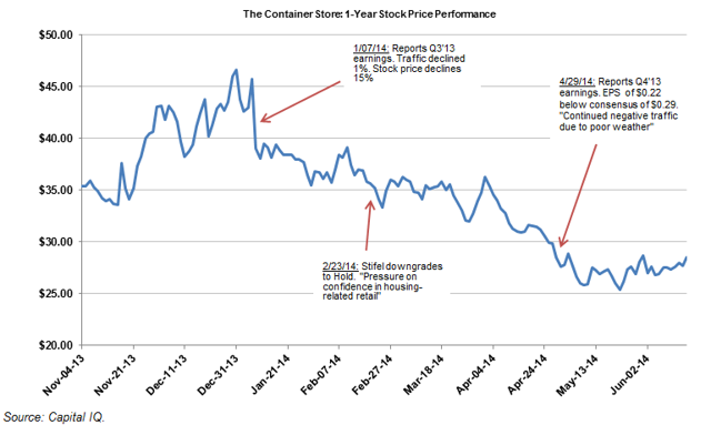 Container Store: 1-year stock price performance