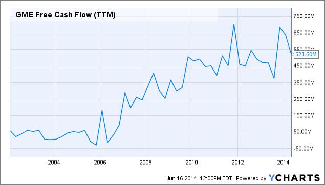 GME Free Cash Flow (<a href=