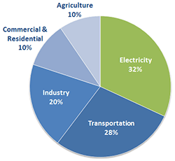 Greenhouse Gas Emissions by Economic Sector in 2012.