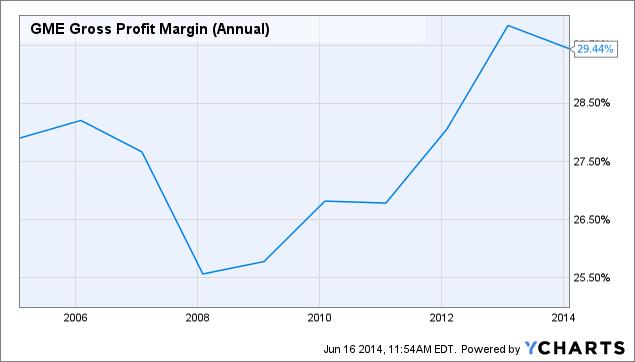 GME Gross Profit Margin (Annual) Chart