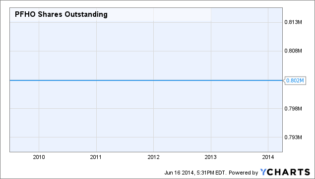 PFHO Shares Outstanding Chart