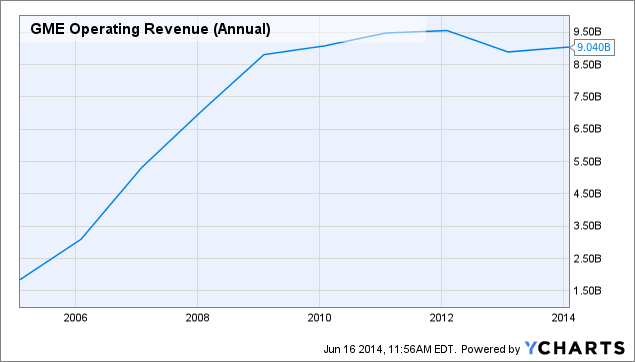 GME Operating Revenue (Annual) Chart