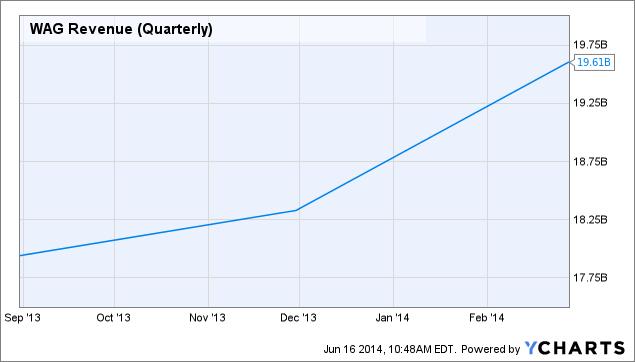 WAG Revenue (Quarterly) Chart