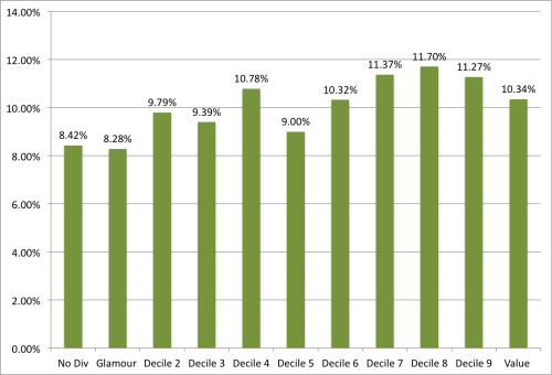 Dividend Yield and No Div VW Decile CAGR 1926 to 2013