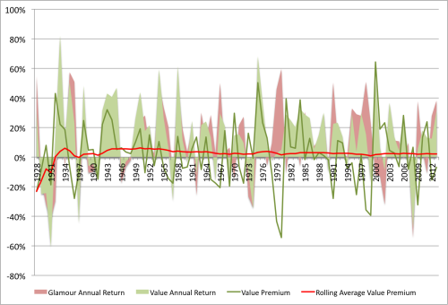 Dividend Yield VW Value Premium 1926 to 2013