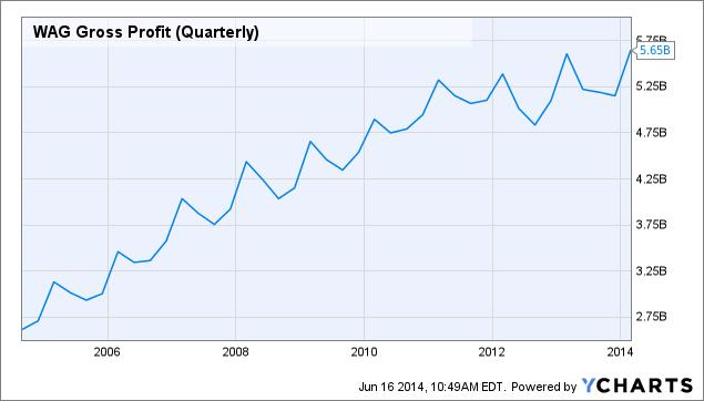WAG Gross Profit (Quarterly) Chart