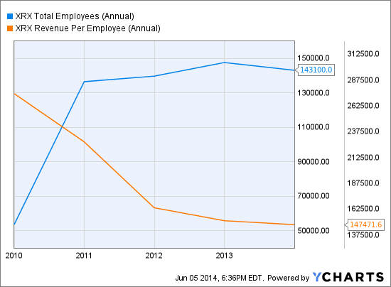 XRX Total Employees (Annual) Chart