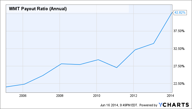 WMT Payout Ratio (Annual) Chart