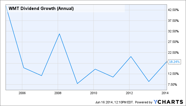 WMT Dividend Growth (Annual) Chart