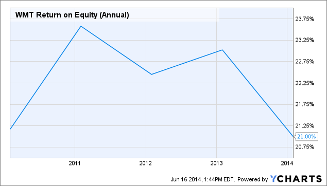 WMT Return on Equity (Annual) Chart