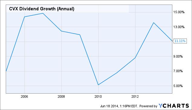 CVX Dividend Growth (Annual) Chart