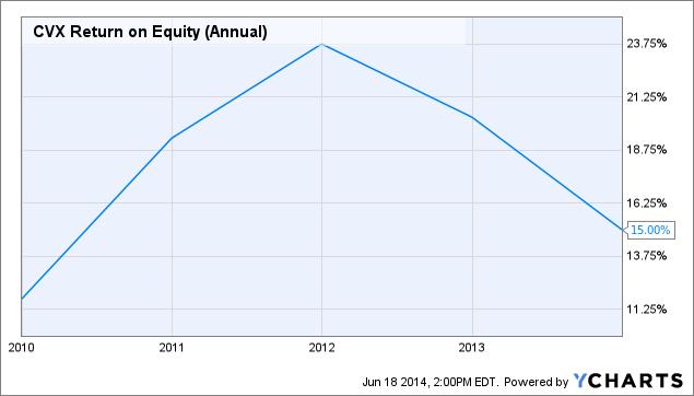 CVX Return on Equity (Annual) Chart