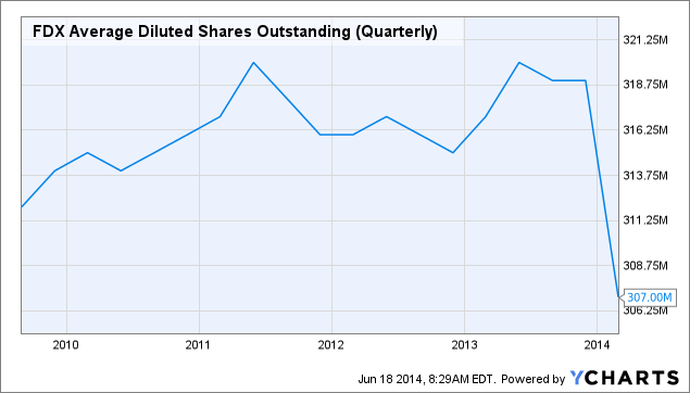FDX Average Diluted Shares Outstanding (Quarterly) Chart