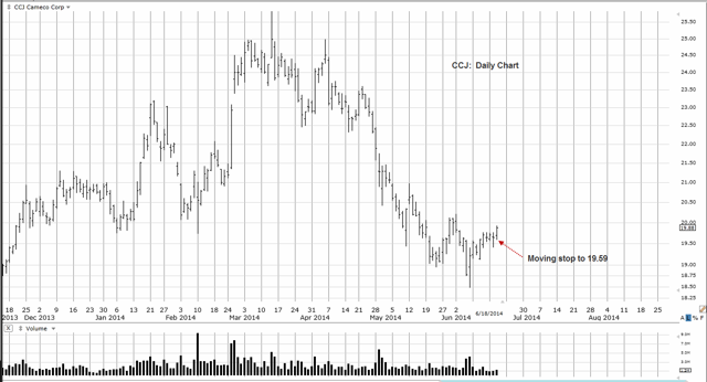 CCJ Daily Chart