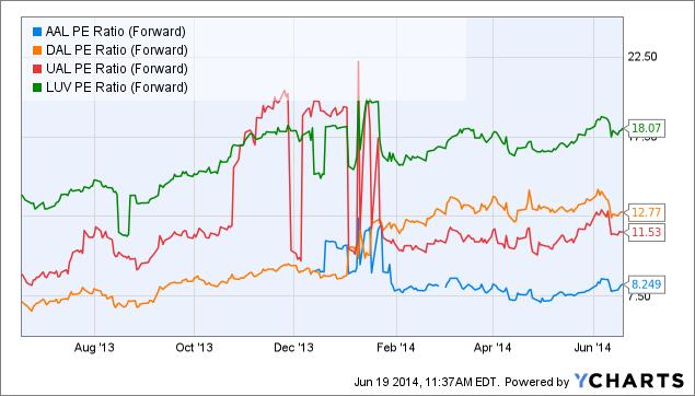 AAL PE Ratio (Forward) Chart