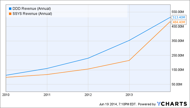 DDD Revenue (Annual) Chart