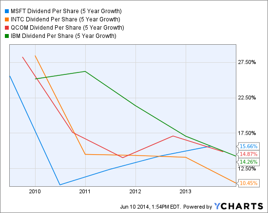 MSFT Dividend Per Share (5 Year Growth) Chart