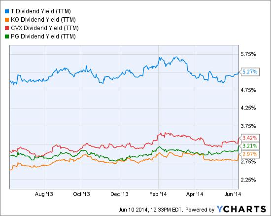 T Dividend Yield (NYSE:<a href='http://seekingalpha.com/symbol/TTM' title='Tata Motors Limited'>TTM</a>) Chart