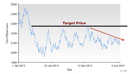 3M LME Lead Price since 2013.