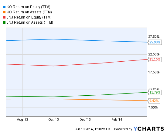 KO Return on Equity (<a href='http://seekingalpha.com/symbol/TTM' title='Tata Motors Limited'>TTM</a>) Chart