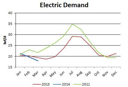 Electric Demand