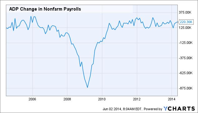ADP Change in Nonfarm Payrolls Chart