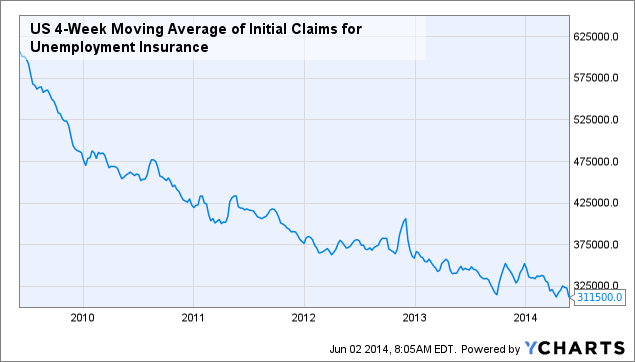 US 4-Week Moving Average of Initial Claims for Unemployment Insurance Chart
