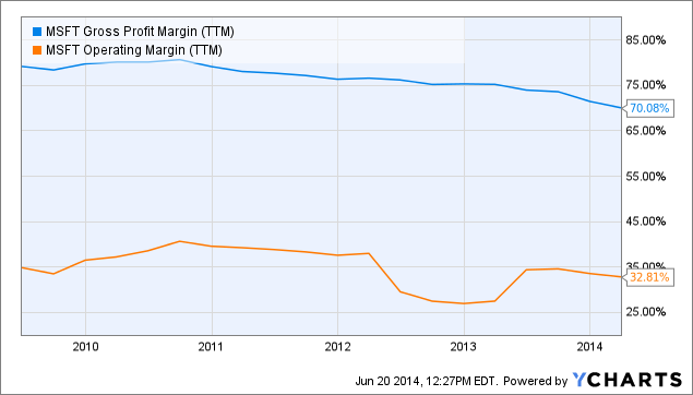 MSFT Gross Profit Margin (<a href=