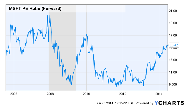 MSFT PE Ratio (Forward) Chart