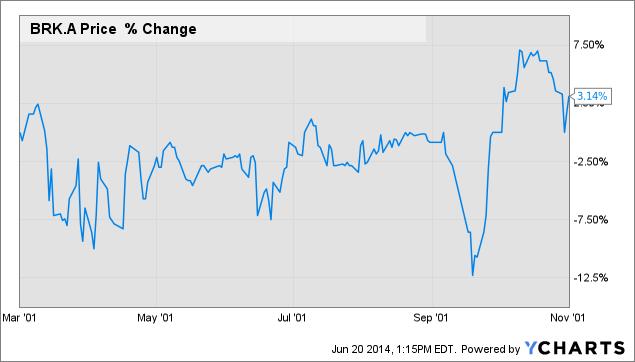 BRK.A Chart