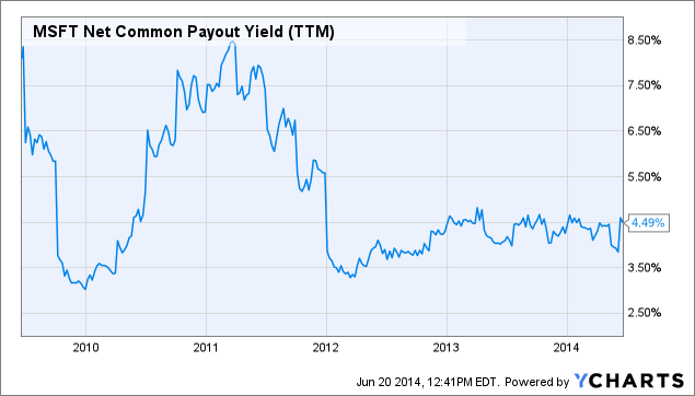 MSFT Net Common Payout Yield Chart