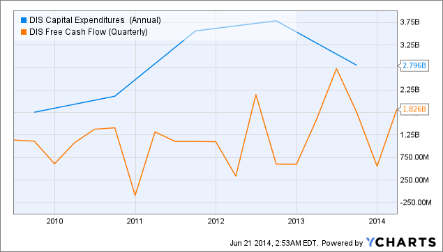 DIS Capital Expenditures (Annual) Chart