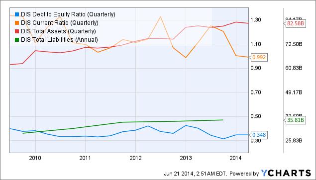 DIS Debt to Equity Ratio (Quarterly) Chart