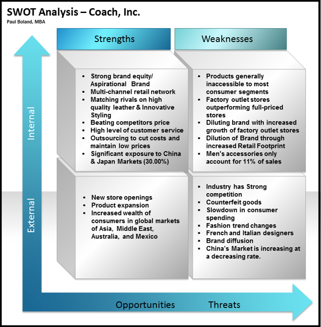 swot analysis vera bradley Coach through the lens of porter five forces  vera bradley, fossil, chanel, guess, marc jacobs,  most popular analysis.