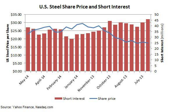 U.S. Steel short interest