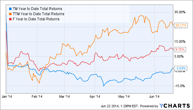 TM Year to Date Total Returns Chart