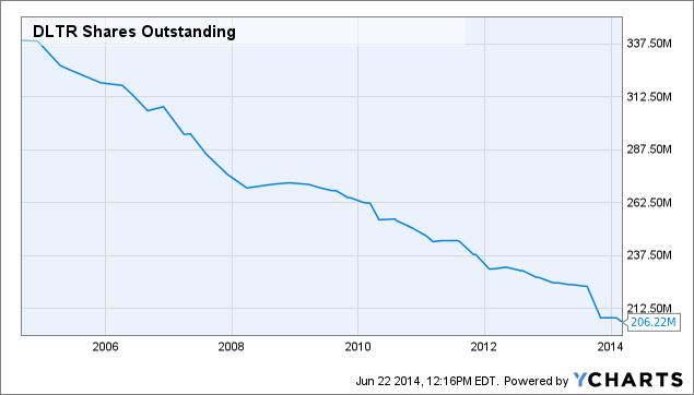 DLTR Shares Outstanding Chart