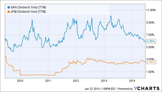 SAN Dividend Yield Chart