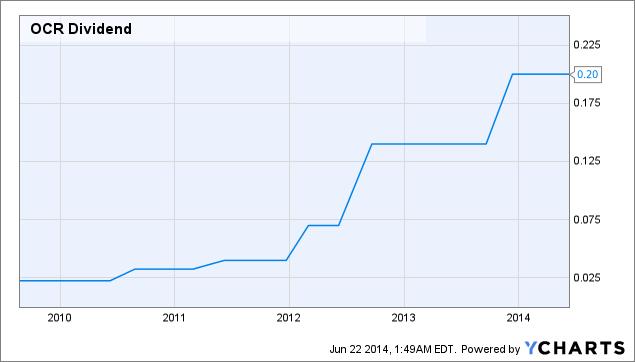 OCR Dividend Chart