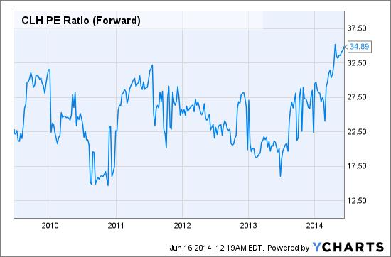 CLH PE Ratio (Forward) Chart